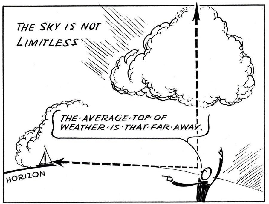 Eric Sloan Weather Books